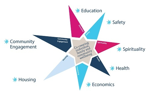 of the local community  the social impact program (sip) recognises that  people's wellbeing is impacted by seven key areas: housing, education,  health,